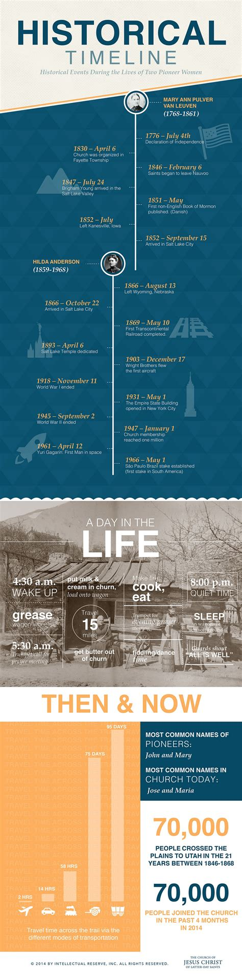 Mormon Records Timeline Of Mormon Pioneer History The Trek West