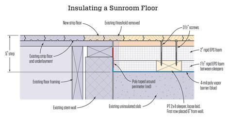 insulating  sunroom floor jlc  insulation