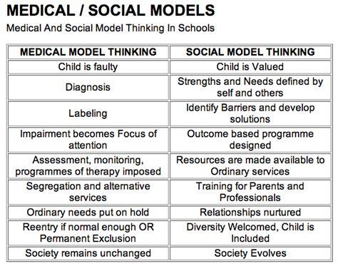 describe how to challenge discrimination in schools ukdhm the social model