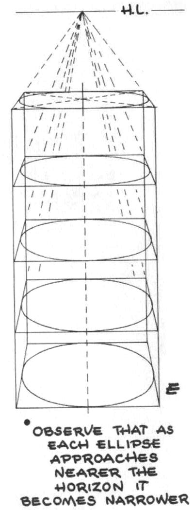 2 Point Perspective Drawing Of A Circle by Drawing Circles In Perspective How To Draw Circles And