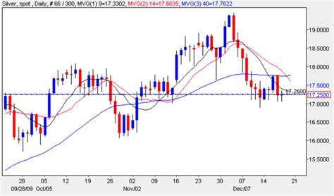 forex trading using volume price analysis 100 worked exles in all timeframes books silver spot price on mt4 spot silver