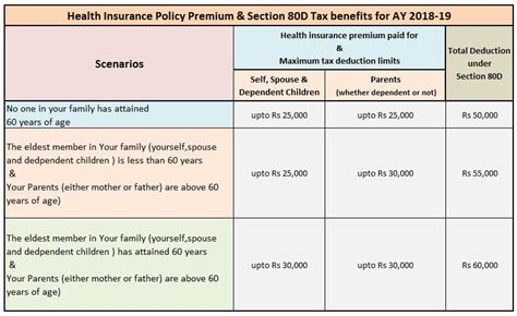 section 80d health insurance tax benefits deduction under section 80d
