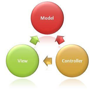 mvc layout logo overview of asp net core mvc microsoft docs