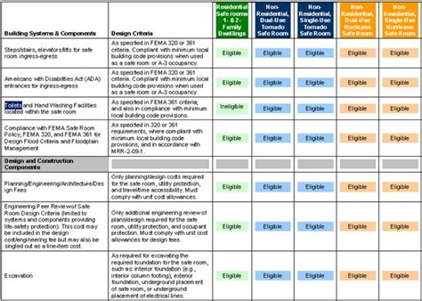 Emergency Response Plan Template Ontario Thermal Magnetic Fema Risk Assessment Template