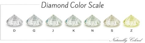 cut clarity color how to out a color clarity carat cut