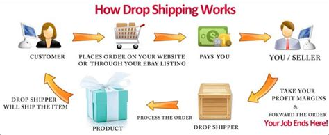 Small Home Business Shipping Drop Shipping Easy Money Random2014