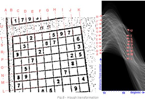 pattern recognition puzzles realtime webcam sudoku solver codeproject