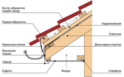 Gesims Definition by подшивка карнизов крыши инструкция материалы инструменты