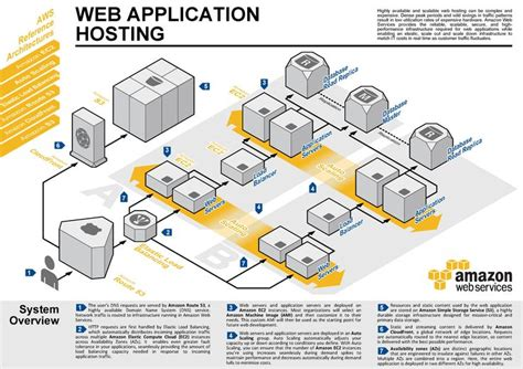 sle architecture diagram for web application http www ryhug wp content uploads 2012 07 aws ac ra