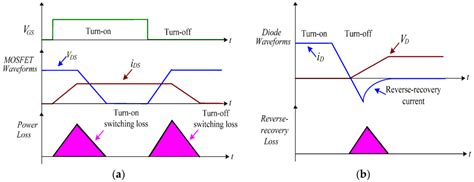 switching diode efficiency switching waveforms of diode 28 images thyristor