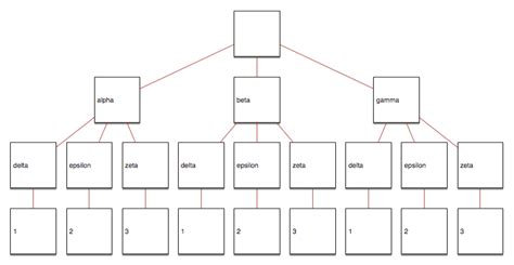 javascript nested layout draft script importing a json file as a nested diagram