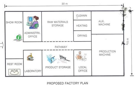 plan layout production management objectives and principles of plant layout management
