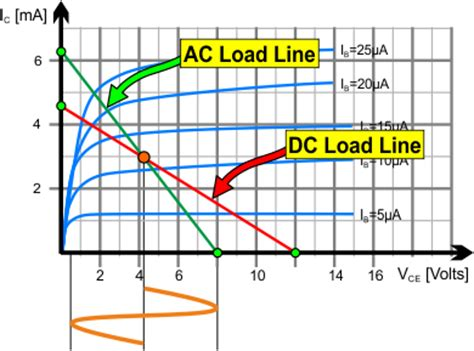 transistor lifier load line analysis transistors bjt what exactly is an ac load line
