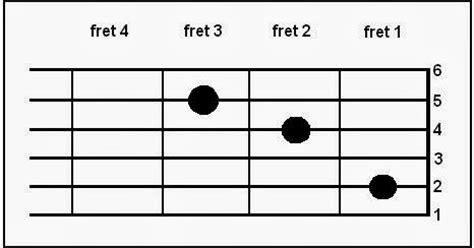 tutorial piano lagu bunda chord lagu butiran debu nada dasar c natanaelnatan