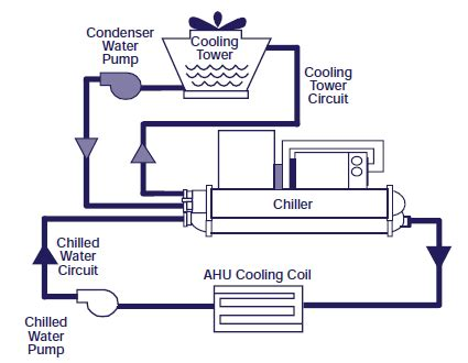 piping layout adalah heating and cooling system upgrades energy models com