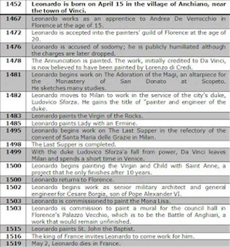 biography of leonardo da vinci and his inventions leonardo da vinci timeline