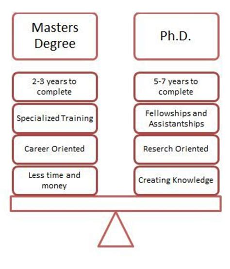 Mba Vs Phd In Business by 17 Best Ideas About Master Degree Programs On