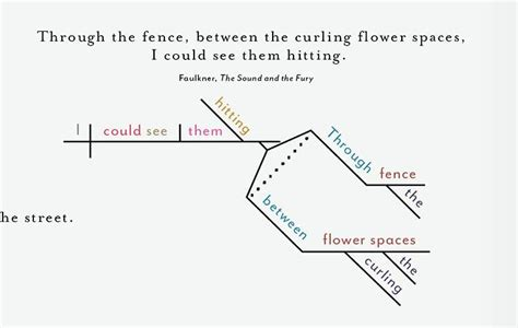 a sentence diagramming primer books infographic dissecting the opening lines of 25