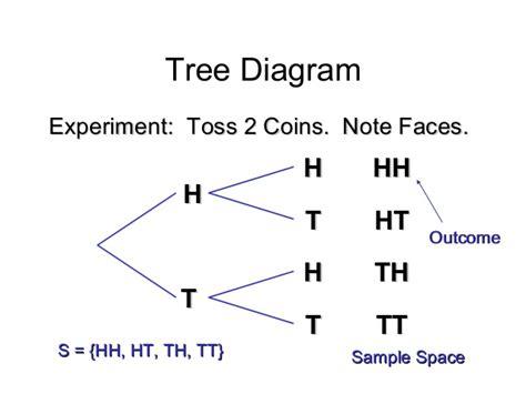 tree diagram with probability tree diagram probability tree diagram best free home