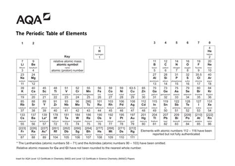 printable periodic table aqa new periodic table pdf aqa