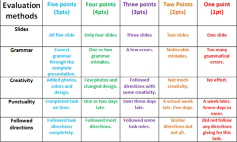 Powerpoint Rubric Template The Highest Quality Powerpoint Templates And Keynote Templates Download Powerpoint Rubric Template