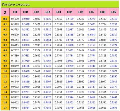 Positive Z Score Table by Search Results For Z Score Table Jpg Calendar 2015