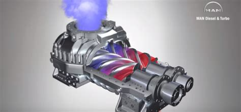 turbo charger animation 3d animation of supercharger dpccars