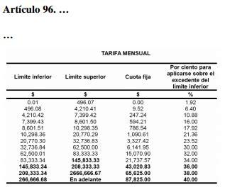 tarifas del articulo 96 lisr 2017 idconline en 2017 posible incremento de isr a personas