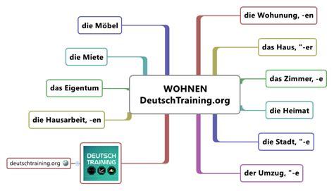 Wohnung Mieten Nürnberg Meine Stadt by Wortschatz Wohnen Deutschkurs Deutschtraining