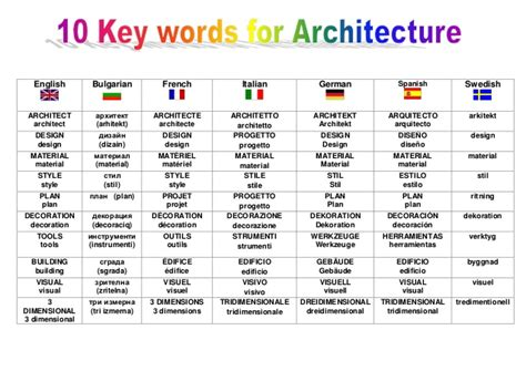 key words  architecture