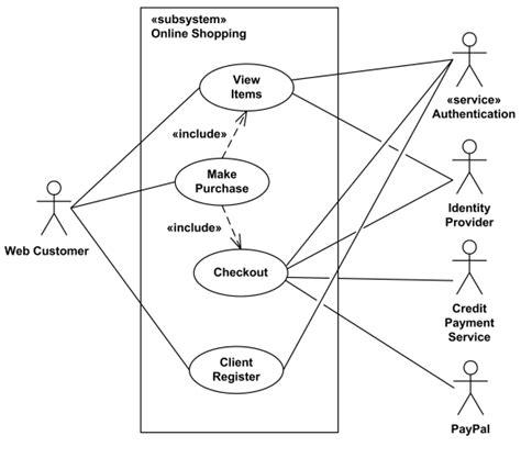 cara membuat use case diagram dengan visio pengetahuan dasar diagram use case dasar komputer buat