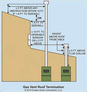 gas vent roof termination home owners networkhome owners