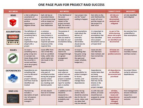 One Page Plan For Project Raid Success Risks And Assumptions Template