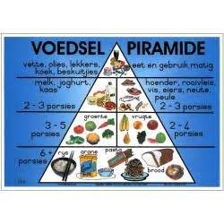 Wall Stickers Shop voedselpiramide depicta