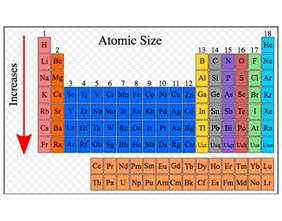 Periodic Table Family Names Periodic Table Of Elements Family Names