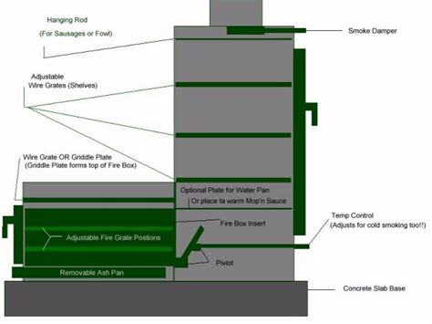 plans for a pit vertical smoker plans search bbq s smokers