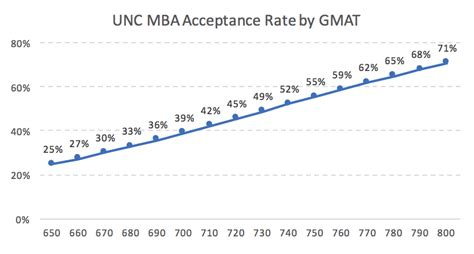 Unc Ranking Mba by Unc Mba Acceptance Rate Analysis Mba Data Guru