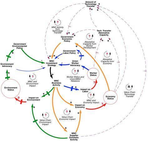 causal loop diagram causal loop diagrams 28 images eng500 causal loop