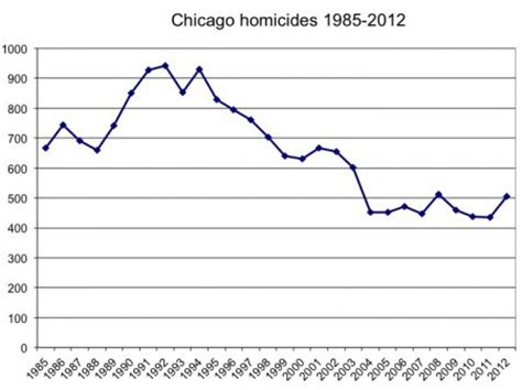 chicago murder rate 2012 no chicago isn t proof that gun regulation doesn t work