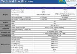 Hyundai Elantra Specs All Details Of New Hyundai Elantra Variants Features Prices