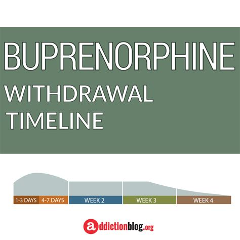 Suboxone Detox Timeline by Buprenorphine Withdrawal Addiction Howldb
