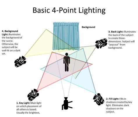 three point lighting setup actor manasseh ephraim studios