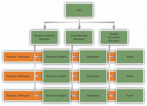 organizational design meaning yahoo answers 9 3 creating an organizational structure mastering