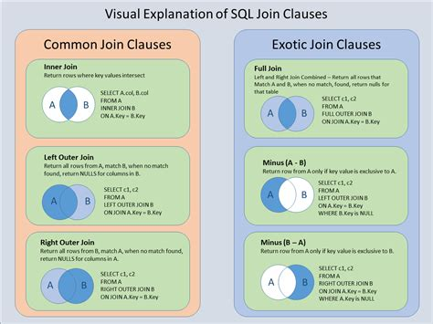 sql inner join visual explanation of joins this card explains how to