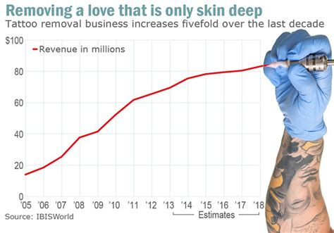 tattoo removal statistics even before apple snafu removal business was