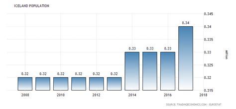 Iceland Population Iceland Population 1960 2018 Data Chart Calendar