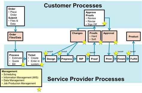 standard workflow creating value strategies print on demand 187 podi insights