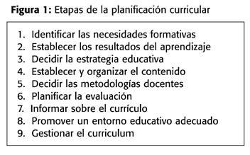 Modelo De Planificacion Curricular Segun Planificar Un Curr 237 Culum O Un Programa Formativo