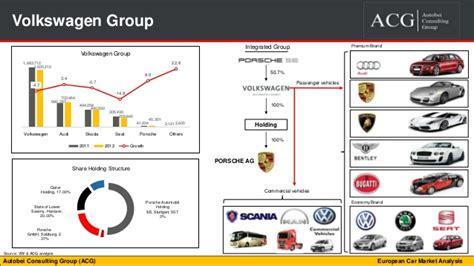 groupe si鑒e auto explication european car market analysis