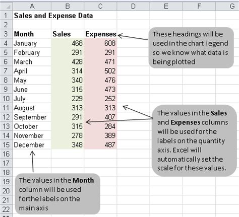 How To Learn Spreadsheets by How To Create A Bar Or Column Chart In Excel Learn